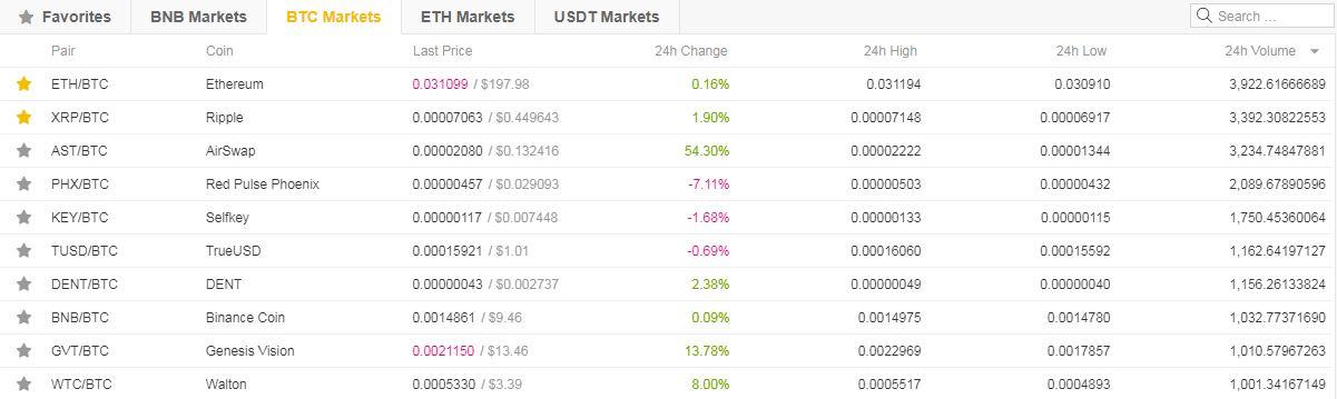 a bitcoin tőzsdék listája